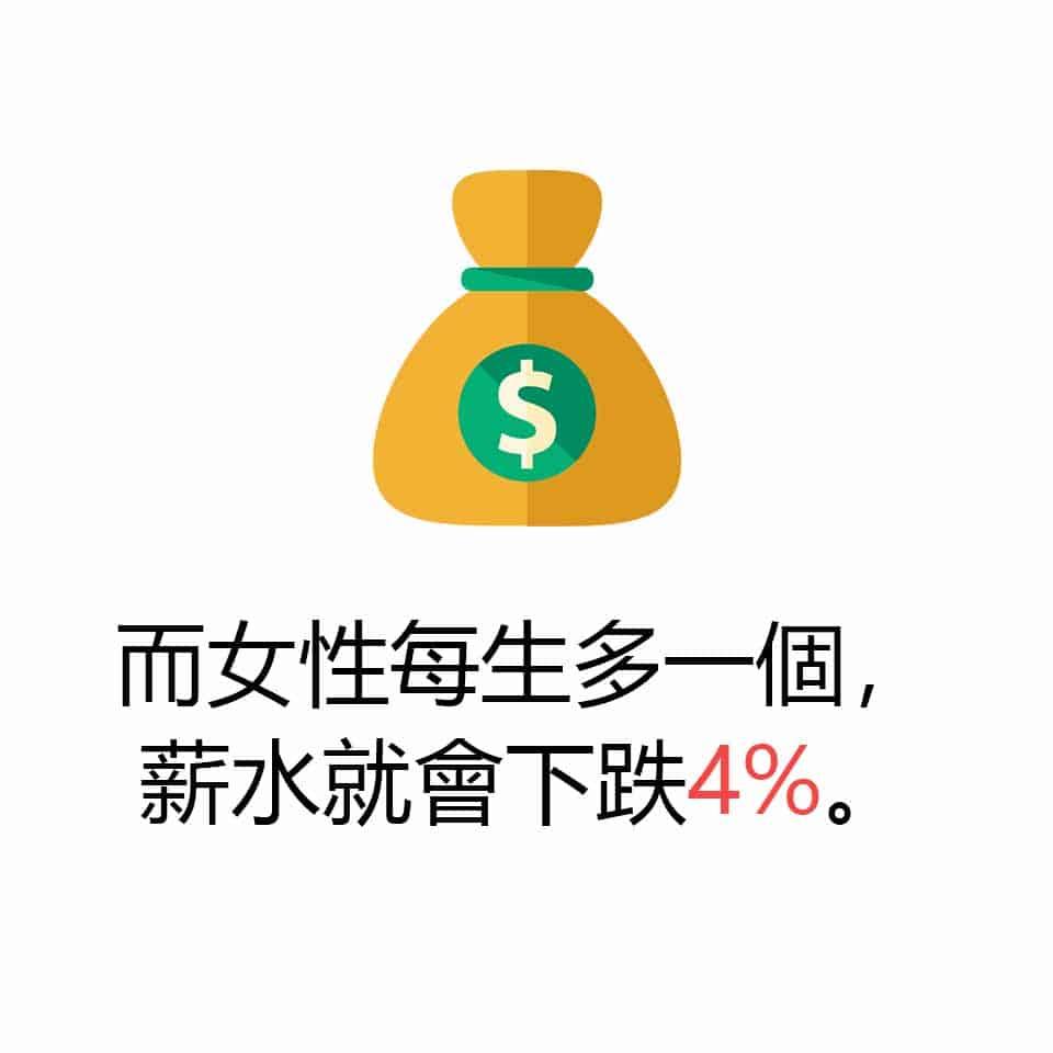 而女性每生多一個孩子,薪水就會下跌4%