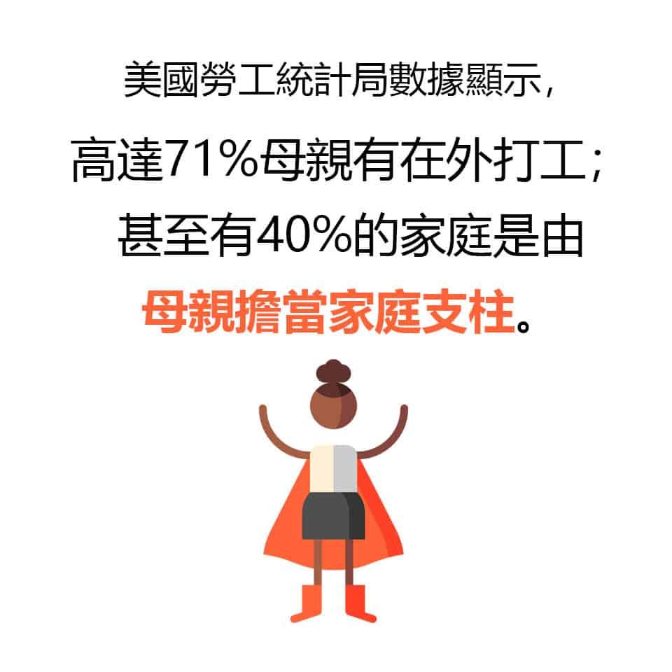 高達71%母親有在外打工;甚至有40%的家庭是由母親擔當家庭支柱